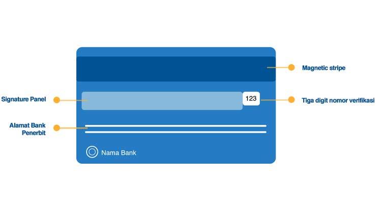 Bagian Depan Kartu Debit Kredit BRI