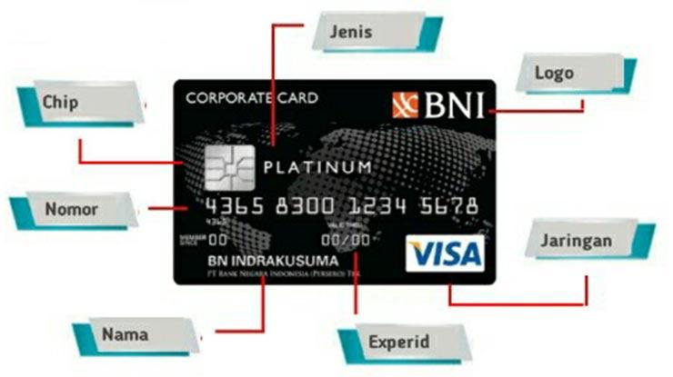 Bagian Depan Kartu Debit Kredit BNI