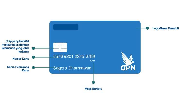 Bagian Depan Kartu Debit Kredit BRI Terbaru