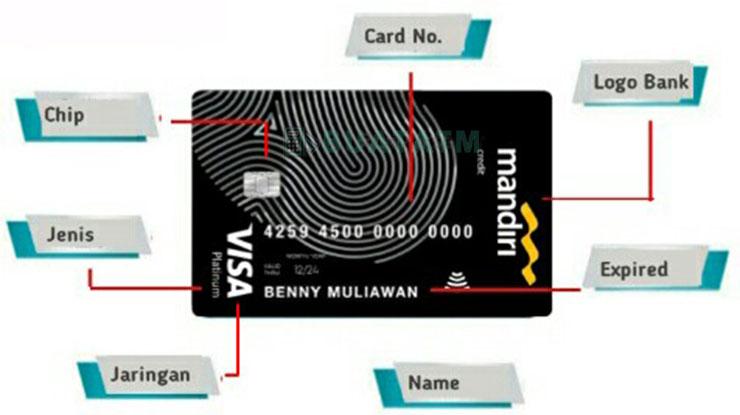 Bagian Depan Kartu Kredit & Debit Mandiri
